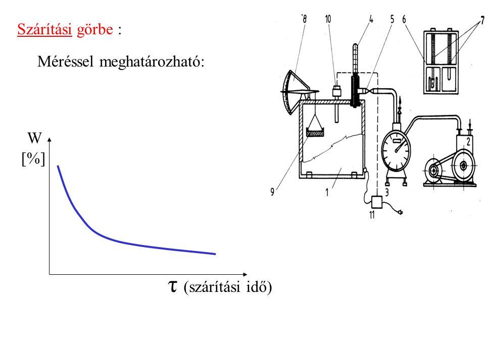 Szárítási görbe : Méréssel meghatározható: W [%] τ (szárítási idő)